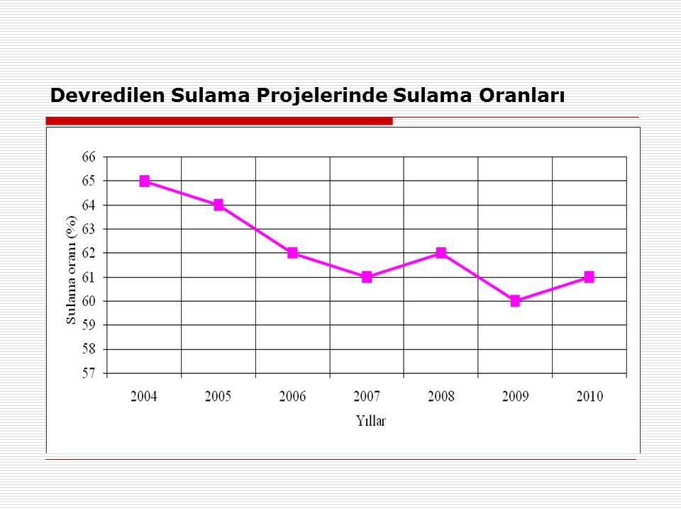 Devredilen Sulama Projelerinde Sulama Oranları