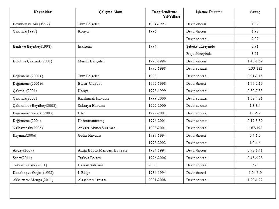 KaynaklarÇalışma AlanıDeğerlendirme Yıl/Yılları İşletme DurumuSonuç Beyribey ve Ark.(1997)Tüm Bölgeler1984-1993Devir öncesi1.87 Çakmak(1997)Konya1996Devir öncesi1.92 Devir sonrası2.07 Benli ve Beyribey(1998)Eskişehir1994Şebeke düzeyinde2.91 Proje düzeyinde3.51 Bulut ve Çakmak (2001)Mersin Bahçeleri1990-1994Devir öncesi1.43-1.69 1995-1998Devir sonrası1.33-182 Değirmenci(2001a)Tüm Bölgeler1998Devir sonrası0.91-7.15 Değirmenci(2001b)Bursa -Uluabat1992-1998Devir öncesi1.77-2.19 Çakmak(2001)Konya1995-1999Devir sonrası0.30-7.83 Çakmak(2002)Kızılırmak Havzası1999-2000Devir sonrası1.58-4.81 Çakmak ve Beyribey(2003)Sakarya Havzası1999-2000Devir sonrası1.3-8.4 Değirmenci ve ark.(2003)GAP1997-2001Devir sonrası1.0-5.9 Değirmenci(2004)Kahramanmaraş1996-2001Devir sonrası0.17-3.89 Nalbantoğlu(2006)Ankara Akıncı Sulaması1998-2001Devir sonrası1.67-198 Kıymaz(2006)Gediz Havzası1987-1994Devir öncesi0.4-1.0 1995-2002Devir sonrası1.0-4.6 Akçay(2007)Aşağı Büyük Menders Havzası1984-1994Devir öncesi0.73-1.41 Şener(2011)Trakya Bölgesi1996-2006Devir sonrası0.45-6.28 Tekinel ve ark.(2001)Harran Sulaması2000Devir sonrası5-7 Kocabaş ve Girgin (1998)I.