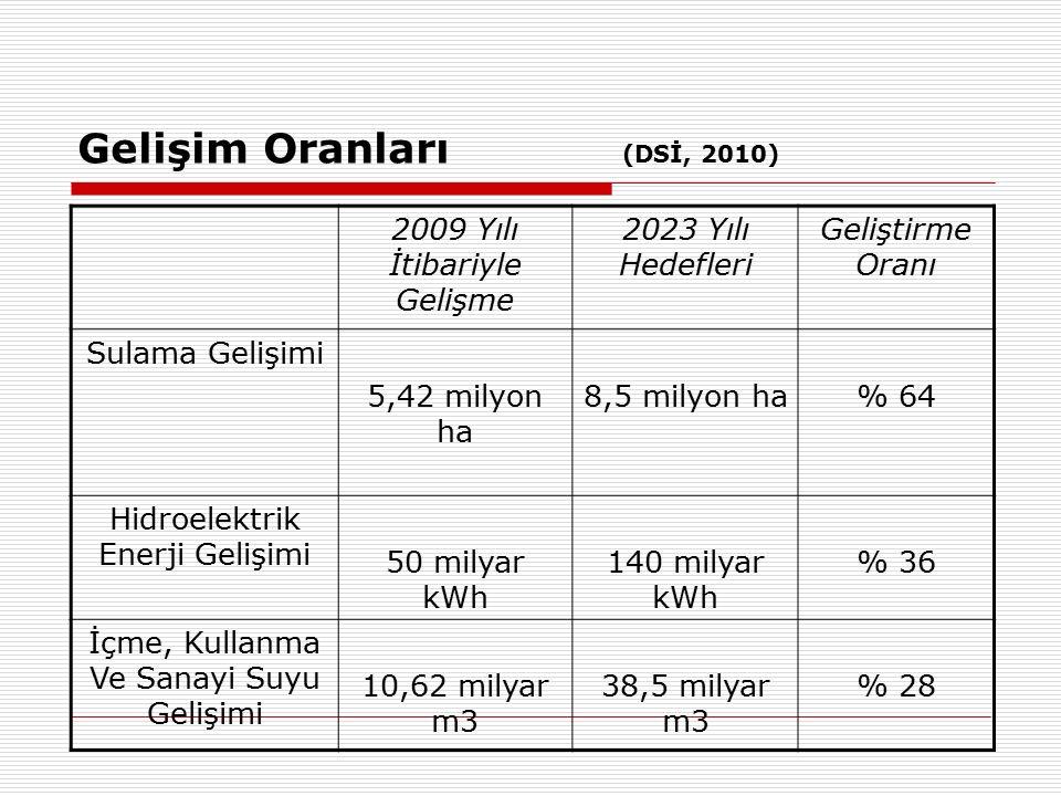 Gelişim Oranları (DSİ, 2010) 2009 Yılı İtibariyle Gelişme 2023 Yılı Hedefleri Geliştirme Oranı Sulama Gelişimi 5,42 milyon ha 8,5 milyon ha% 64 Hidroelektrik Enerji Gelişimi 50 milyar kWh 140 milyar kWh % 36 İçme, Kullanma Ve Sanayi Suyu Gelişimi 10,62 milyar m3 38,5 milyar m3 % 28