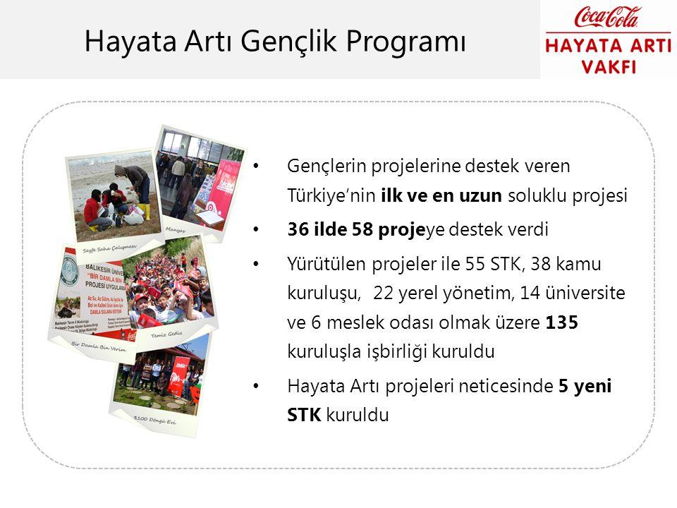 Hayata Artı Gençlik Programı Gençlerin projelerine destek veren Türkiye'nin ilk ve en uzun soluklu projesi 36 ilde 58 projeye destek verdi Yürütülen p