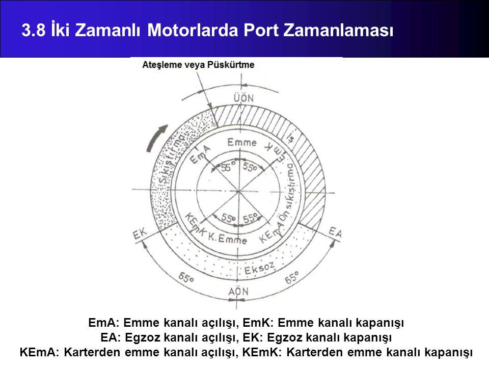 3.8 İki Zamanlı Motorlarda Port Zamanlaması EmA: Emme kanalı açılışı, EmK: Emme kanalı kapanışı EA: Egzoz kanalı açılışı, EK: Egzoz kanalı kapanışı KEmA: Karterden emme kanalı açılışı, KEmK: Karterden emme kanalı kapanışı