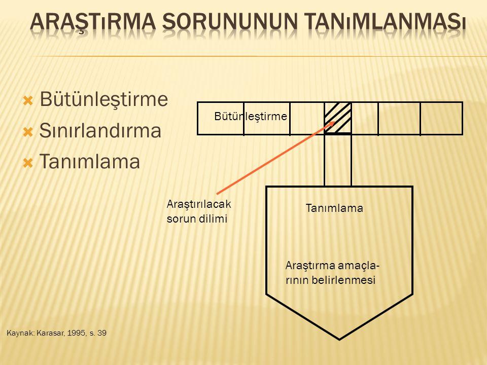  Bütünleştirme  Sınırlandırma  Tanımlama Tanımlama Araştırma amaçla- rının belirlenmesi Bütünleştirme Araştırılacak sorun dilimi Kaynak: Karasar, 1995, s.