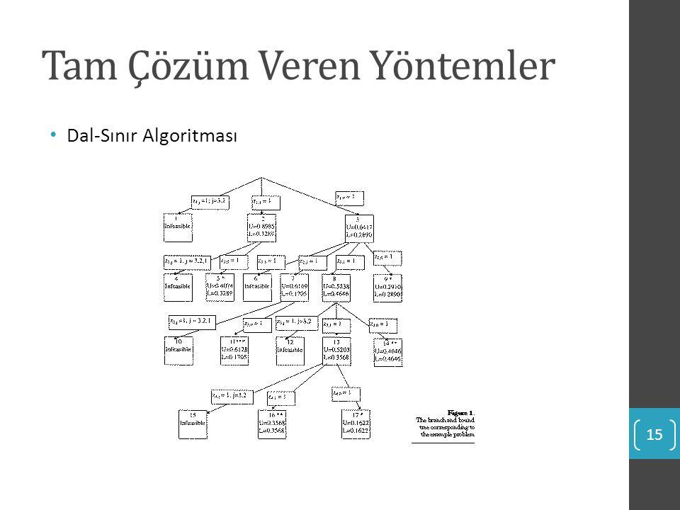 Tam Çözüm Veren Yöntemler Dal-Sınır Algoritması 15