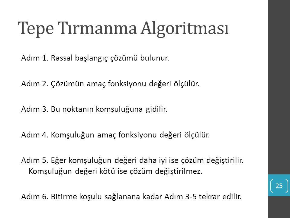 Tepe Tırmanma Algoritması Adım 1. Rassal başlangıç çözümü bulunur. Adım 2. Çözümün amaç fonksiyonu değeri ölçülür. Adım 3. Bu noktanın komşuluğuna gid