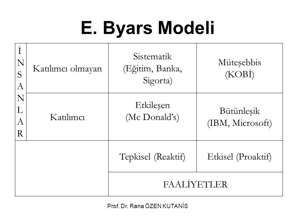 Prof. Dr. Rana ÖZEN KUTANİS E. Byars Modeli İNSANLARİNSANLAR Katılımcı olmayan Sistematik (Eğitim, Banka, Sigorta) Müteşebbis (KOBİ) Katılımcı Etkileş