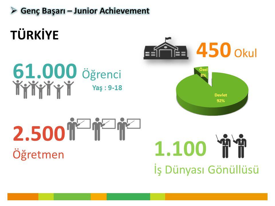 61.000 Öğrenci Yaş : 9-18 TÜRKİYE 2.500 Öğretmen 450 Okul 1.100 İş Dünyası Gönüllüsü