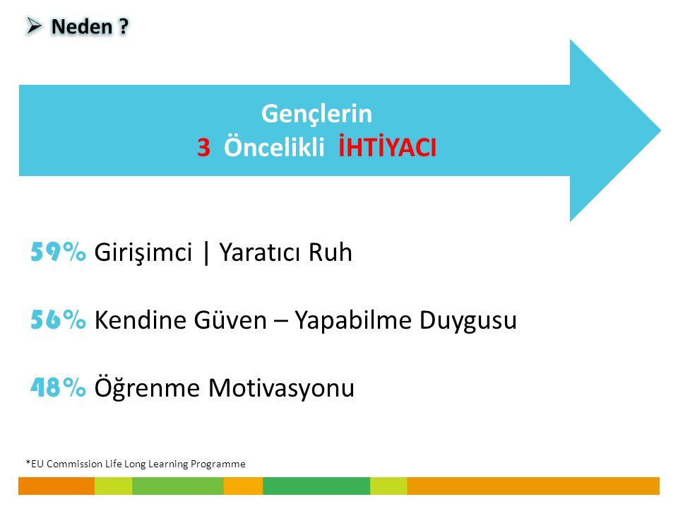 Gençlerin 3 Öncelikli İHTİYACI 59% Girişimci | Yaratıcı Ruh 56% Kendine Güven – Yapabilme Duygusu 48% Öğrenme Motivasyonu *EU Commission Life Long Learning Programme