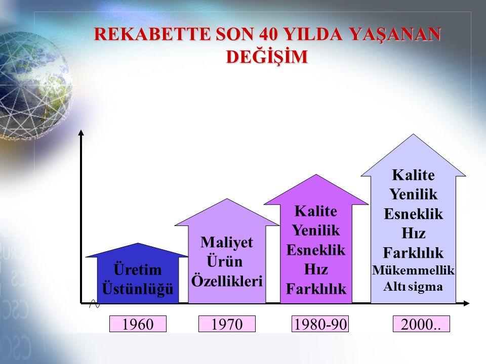 REKABETTE SON 40 YILDA YAŞANAN DEĞİŞİM Üretim Üstünlüğü Maliyet Ürün Özellikleri Kalite Yenilik Esneklik Hız Farklılık Kalite Yenilik Esneklik Hız Farklılık Mükemmellik Altı sigma 196019701980-902000..