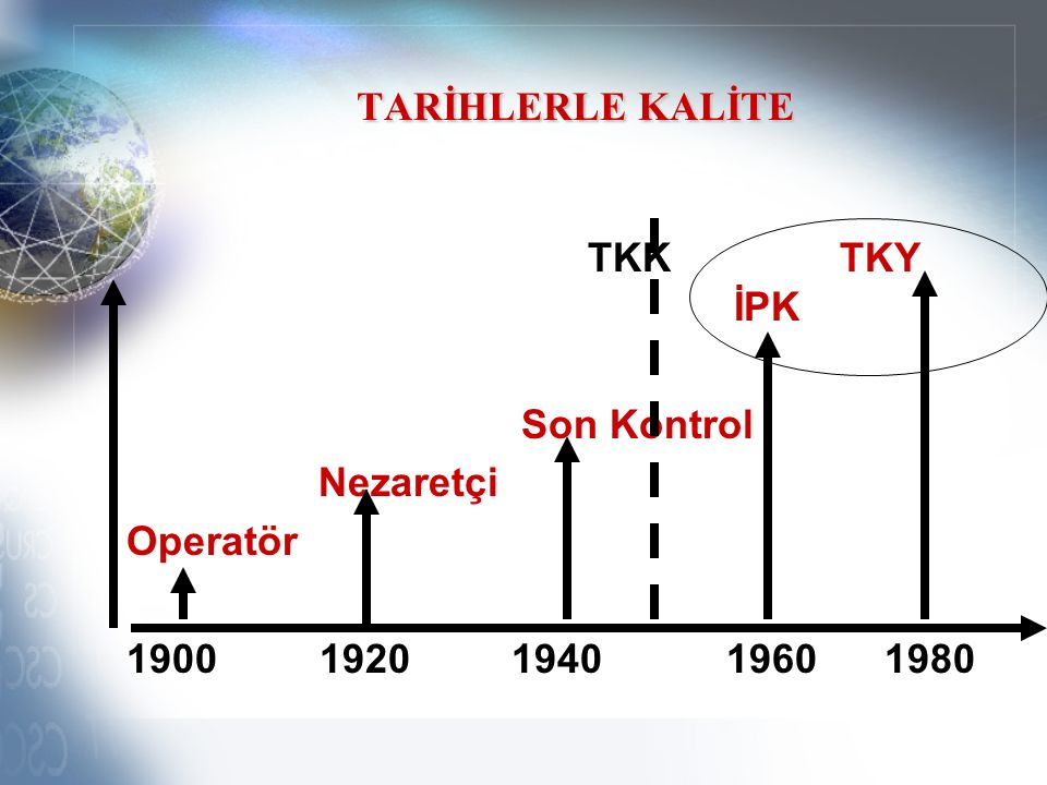 TARİHLERLE KALİTE TKK TKY İPK Son Kontrol Nezaretçi Operatör 1900 1920 1940 1960 1980