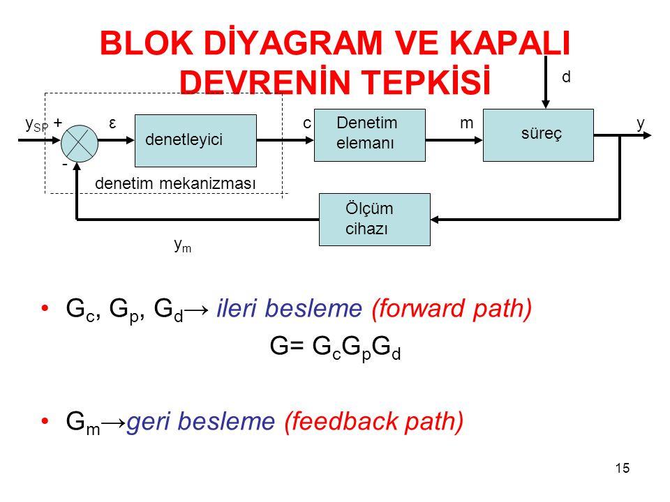 BLOK DİYAGRAM VE KAPALI DEVRENİN TEPKİSİ G c, G p, G d → ileri besleme (forward path) G= G c G p G d G m →geri besleme (feedback path) 15 y SP + ε c m y - denetim mekanizması y m d denetleyici Denetim elemanı süreç Ölçüm cihazı