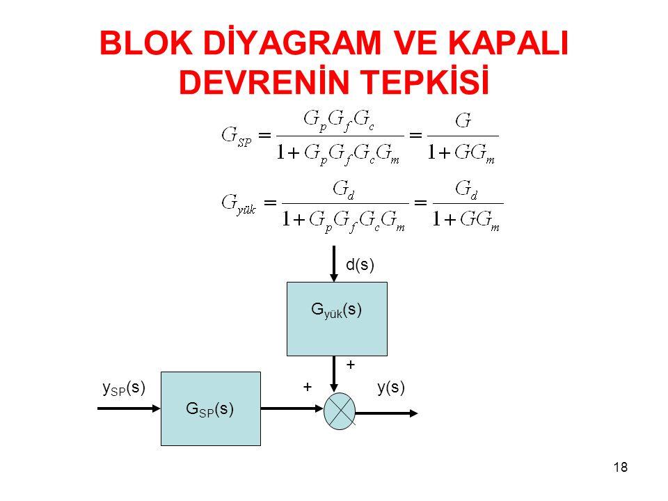 BLOK DİYAGRAM VE KAPALI DEVRENİN TEPKİSİ 18 G SP (s) y SP (s) + y(s) G yük (s) d(s) +