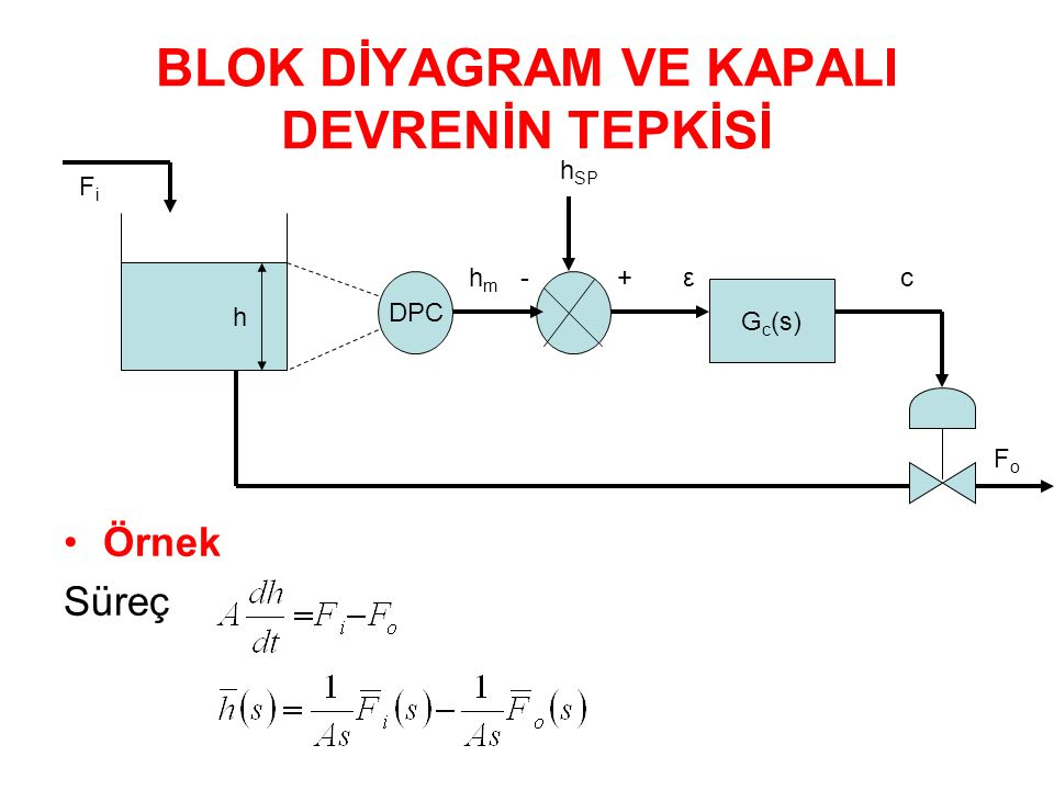 BLOK DİYAGRAM VE KAPALI DEVRENİN TEPKİSİ Örnek Süreç h DPC G c (s) FiFi h m - + ε c h SP FoFo