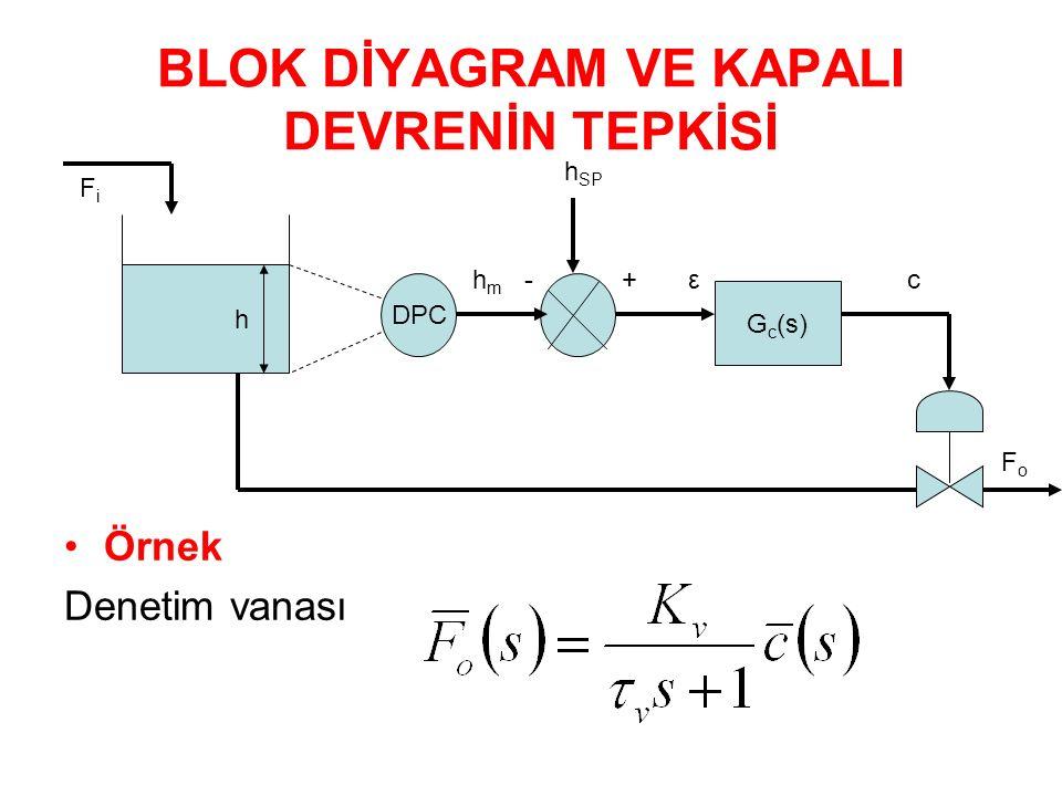 BLOK DİYAGRAM VE KAPALI DEVRENİN TEPKİSİ Örnek Denetim vanası h DPC G c (s) FiFi h m - + ε c h SP FoFo