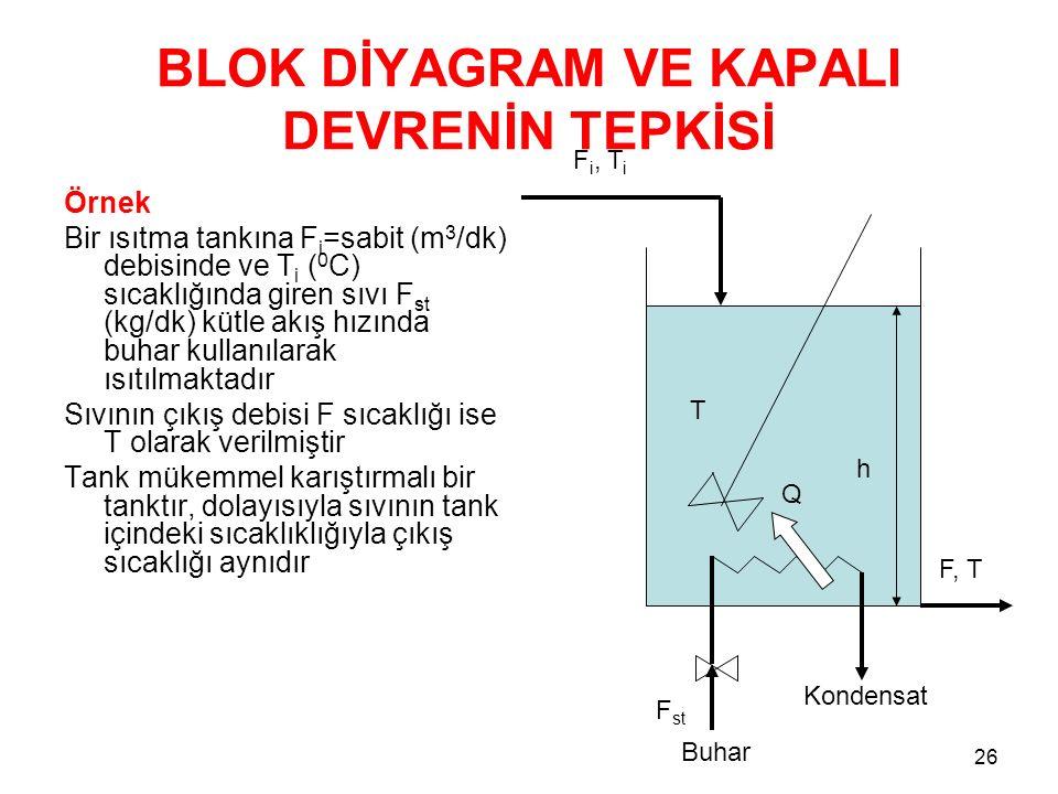 BLOK DİYAGRAM VE KAPALI DEVRENİN TEPKİSİ Örnek Bir ısıtma tankına F i =sabit (m 3 /dk) debisinde ve T i ( 0 C) sıcaklığında giren sıvı F st (kg/dk) kütle akış hızında buhar kullanılarak ısıtılmaktadır Sıvının çıkış debisi F sıcaklığı ise T olarak verilmiştir Tank mükemmel karıştırmalı bir tanktır, dolayısıyla sıvının tank içindeki sıcaklıklığıyla çıkış sıcaklığı aynıdır 26 h T Q Kondensat F, T F i, T i Buhar F st