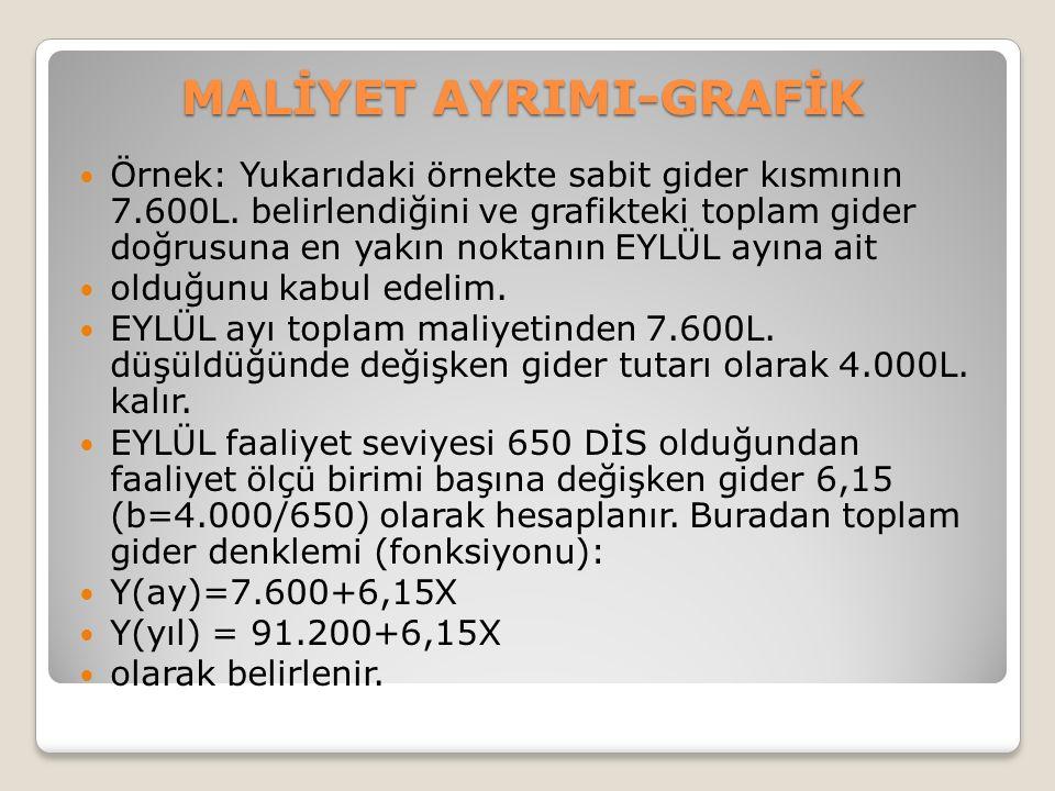 MALİYET AYRIMI-GRAFİK Örnek: Yukarıdaki örnekte sabit gider kısmının 7.600L.