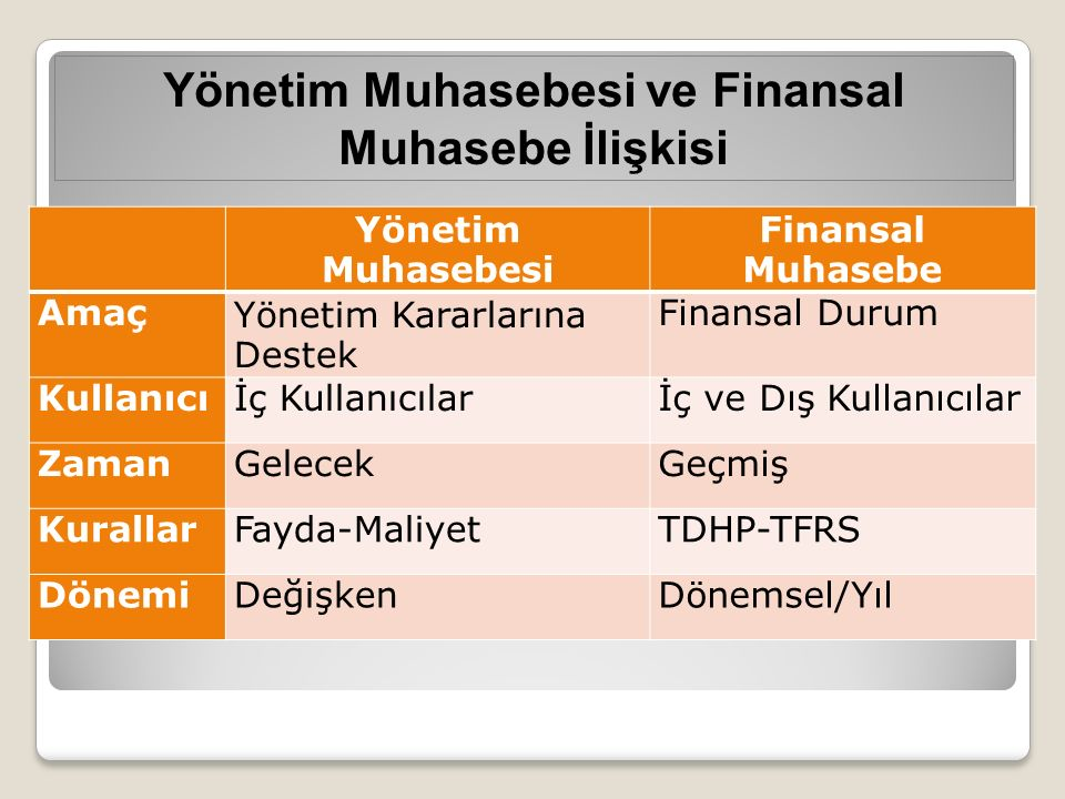 Yönetim Muhasebesi ve Finansal Muhasebe İlişkisi Yönetim Muhasebesi Finansal Muhasebe AmaçYönetim Kararlarına Destek Finansal Durum Kullanıcıİç Kullanıcılarİç ve Dış Kullanıcılar ZamanGelecekGeçmiş KurallarFayda-MaliyetTDHP-TFRS DönemiDeğişkenDönemsel/Yıl