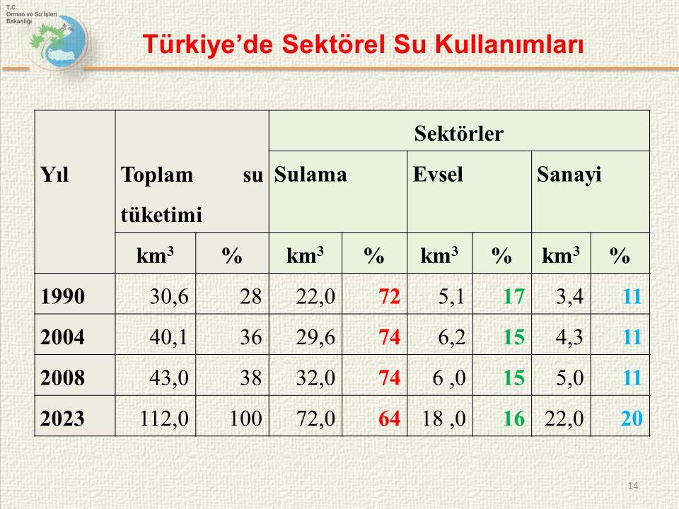 Türkiye'de Sektörel Su Kullanımları 14 Yıl Toplam su tüketimi Sektörler SulamaEvselSanayi km 3 % % % % 199030,62822,0725,1173,411 200440,13629,6746,2154,311 200843,03832,0746,0155,011 2023112,010072,06418,01622,020