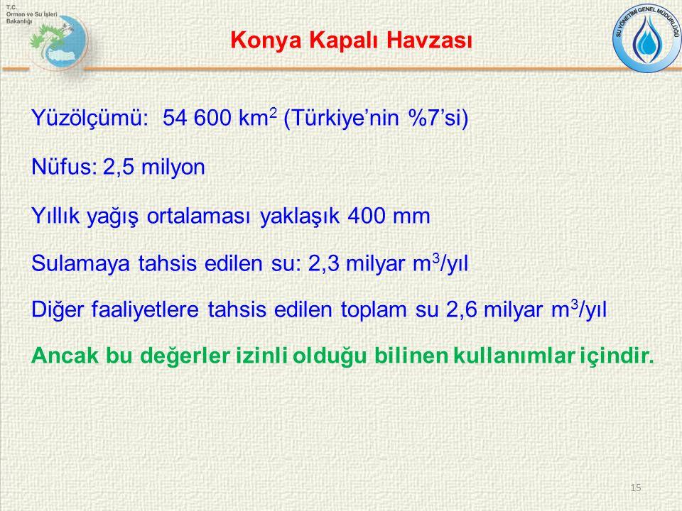 Konya Kapalı Havzası Yüzölçümü: 54 600 km 2 (Türkiye'nin %7'si) Nüfus: 2,5 milyon Yıllık yağış ortalaması yaklaşık 400 mm Sulamaya tahsis edilen su: 2,3 milyar m 3 /yıl Diğer faaliyetlere tahsis edilen toplam su 2,6 milyar m 3 /yıl Ancak bu değerler izinli olduğu bilinen kullanımlar içindir.