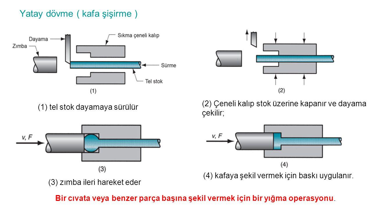 Yatay dövme ( kafa şişirme ) Bir cıvata veya benzer parça başına şekil vermek için bir yığma operasyonu. (1) tel stok dayamaya sürülür (2) Çeneli kalı