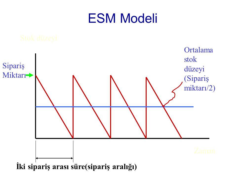 ESM Modeli Zaman Stok düzeyi Sipariş Miktarı Ortalama stok düzeyi (Sipariş miktarı/2) İki sipariş arası süre(sipariş aralığı)