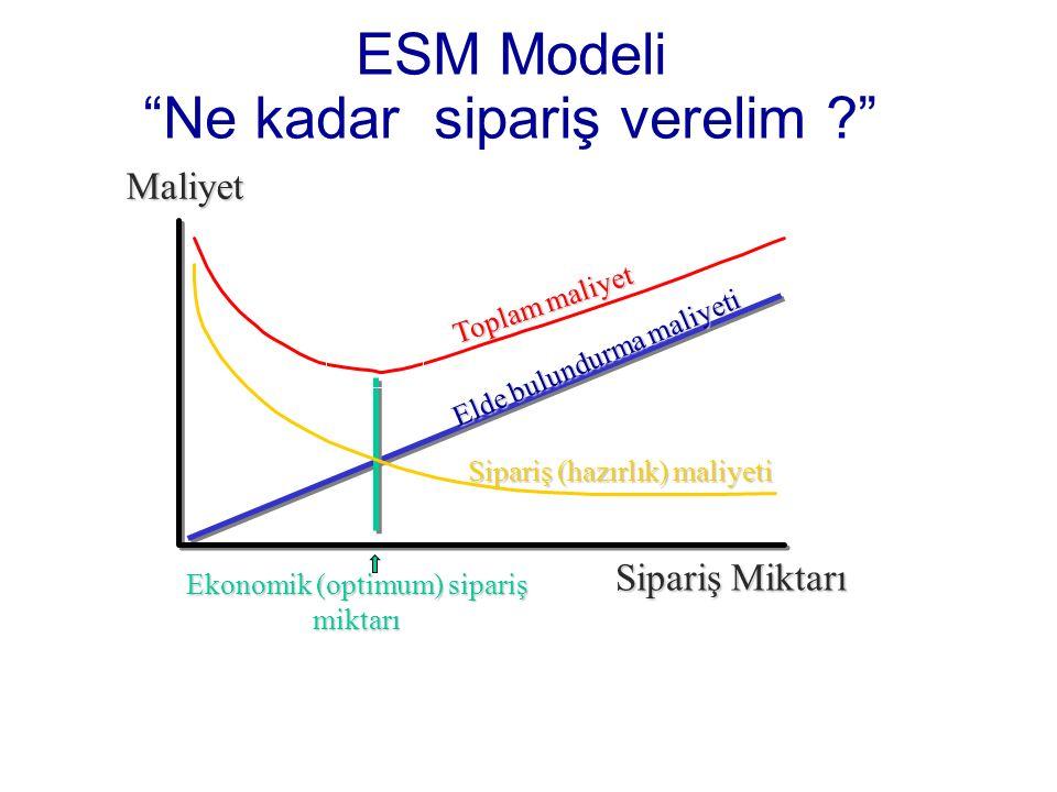 Sipariş Miktarı Maliyet Elde bulundurma maliyeti Toplam maliyet Sipariş (hazırlık) maliyeti Ekonomik (optimum) sipariş miktarı ESM Modeli Ne kadar sipariş verelim ?