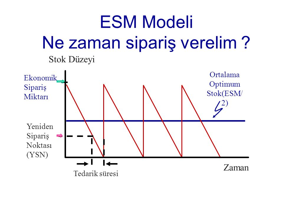 ESM Modeli Ne zaman sipariş verelim .