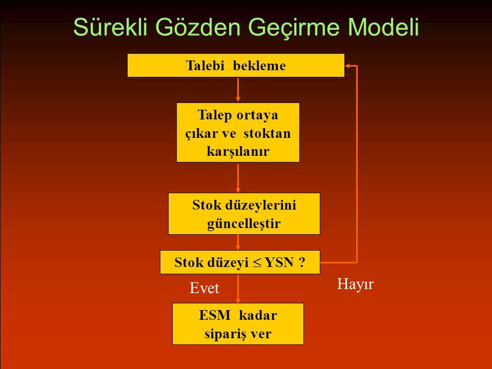 Sürekli Gözden Geçirme Modeli Talebi bekleme Talep ortaya çıkar ve stoktan karşılanır Hayır Stok düzeylerini güncelleştir Stok düzeyi  YSN .