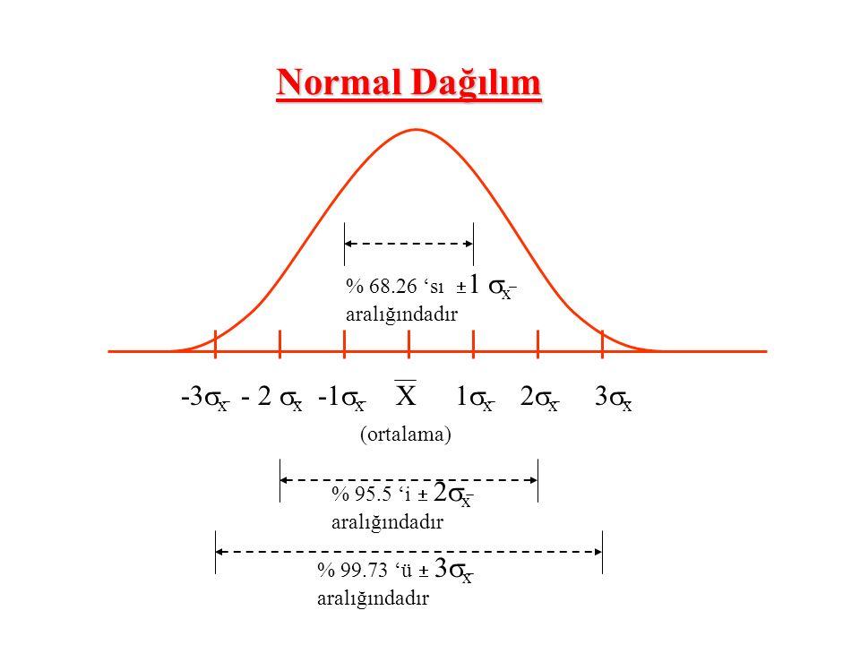 -3  x - 2  x -1  x 1  x 2  x 3  x X (ortalama) Normal Dağılım % 95.5 'i  2  x aralığındadır % 99.73 'ü  3  x aralığındadır % 68.26 'sı  1  x aralığındadır