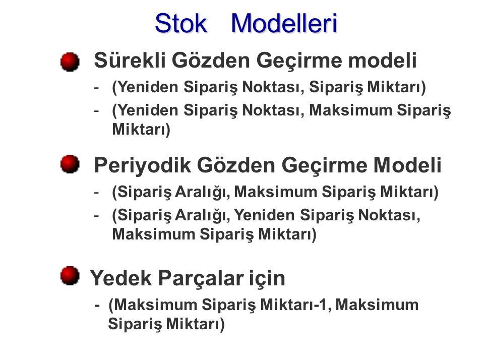 Stok Modelleri Sürekli Gözden Geçirme modeli -(Yeniden Sipariş Noktası, Sipariş Miktarı) -(Yeniden Sipariş Noktası, Maksimum Sipariş Miktarı) Periyodik Gözden Geçirme Modeli -(Sipariş Aralığı, Maksimum Sipariş Miktarı) -(Sipariş Aralığı, Yeniden Sipariş Noktası, Maksimum Sipariş Miktarı) Yedek Parçalar için - (Maksimum Sipariş Miktarı-1, Maksimum Sipariş Miktarı)