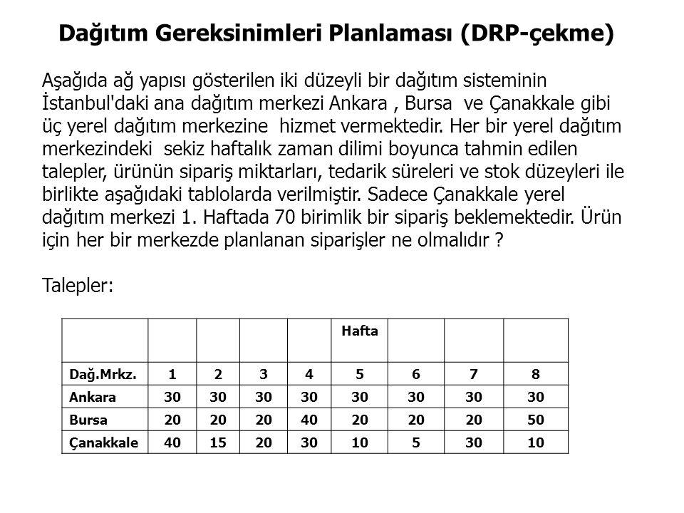 Dağıtım Gereksinimleri Planlaması (DRP-çekme) Aşağıda ağ yapısı gösterilen iki düzeyli bir dağıtım sisteminin İstanbul daki ana dağıtım merkezi Ankara, Bursa ve Çanakkale gibi üç yerel dağıtım merkezine hizmet vermektedir.