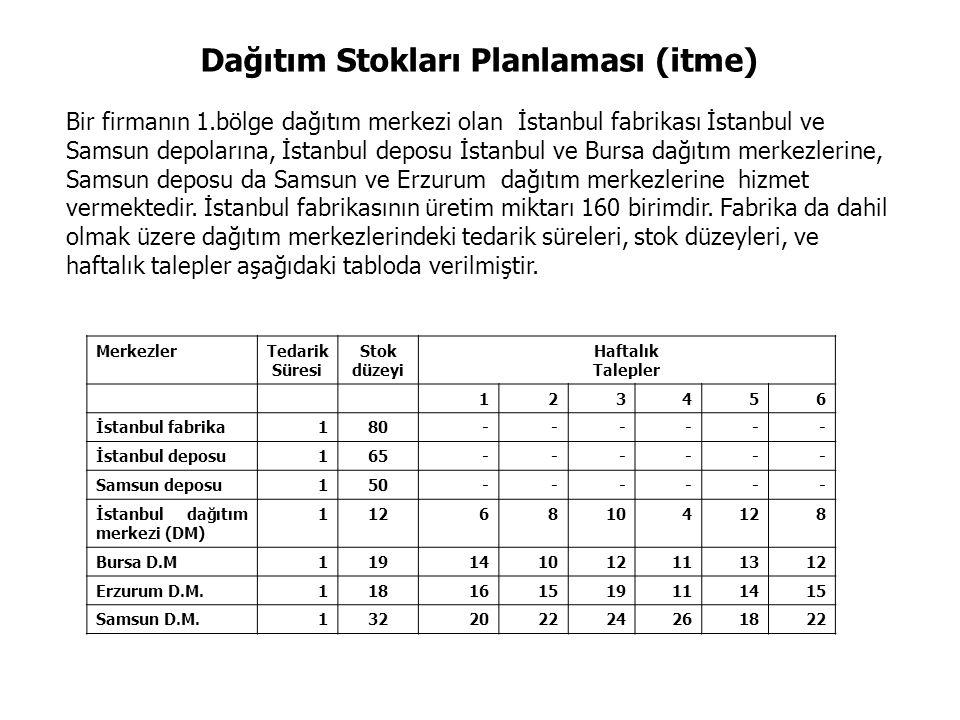 Dağıtım Stokları Planlaması (itme) Bir firmanın 1.bölge dağıtım merkezi olan İstanbul fabrikası İstanbul ve Samsun depolarına, İstanbul deposu İstanbul ve Bursa dağıtım merkezlerine, Samsun deposu da Samsun ve Erzurum dağıtım merkezlerine hizmet vermektedir.