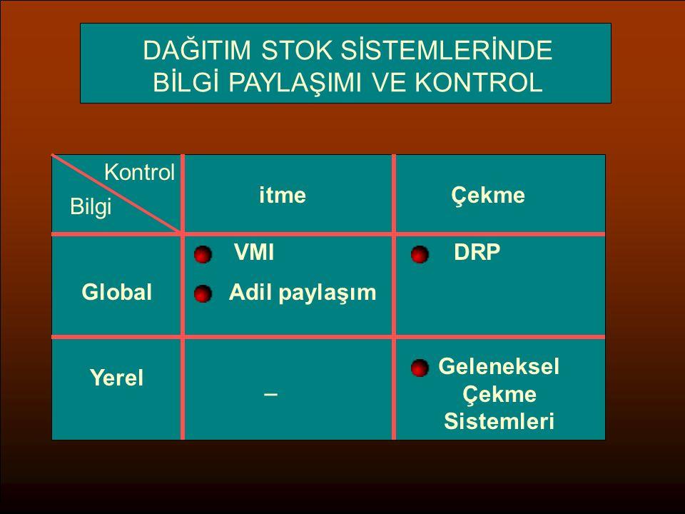 DAĞITIM STOK SİSTEMLERİNDE BİLGİ PAYLAŞIMI VE KONTROL Bilgi Kontrol itmeÇekme Global VMI Adil paylaşım DRP Yerel _ Geleneksel Çekme Sistemleri