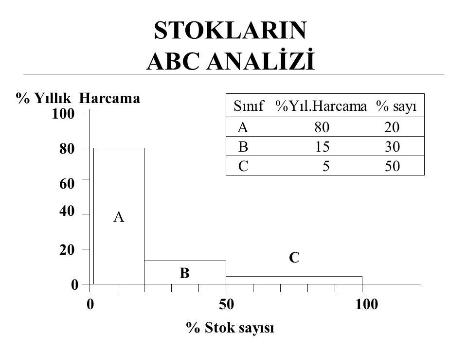 ESM Modeli Formülleri = 2xTalepxSip.Mal.