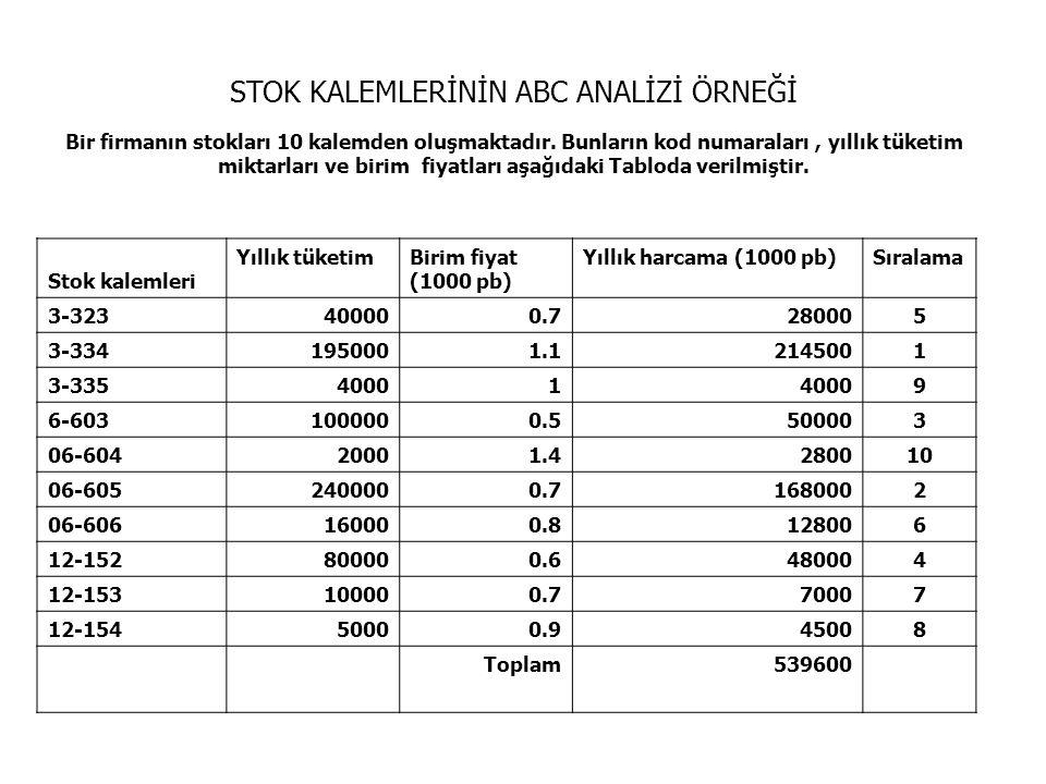 AnkaraBursaÇanakkale Merkezler İstanbul Ana Dağ.Mrkz.