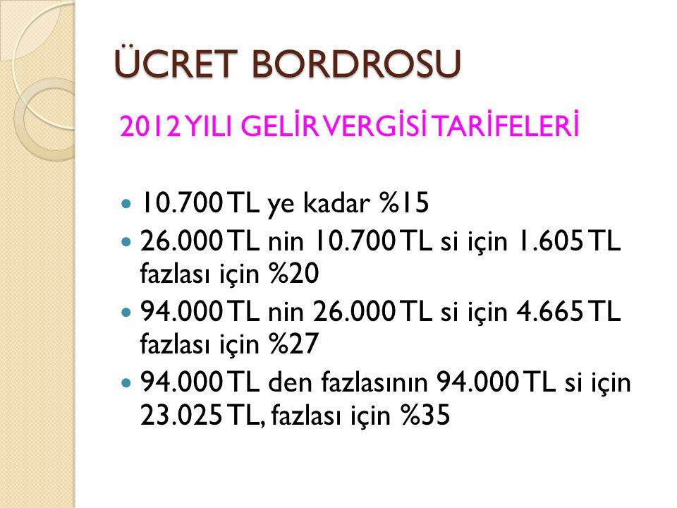 ÜCRET BORDROSU 2012 YILI GEL İ R VERG İ S İ TAR İ FELER İ 10.700 TL ye kadar %15 26.000 TL nin 10.700 TL si için 1.605 TL fazlası için %20 94.000 TL n