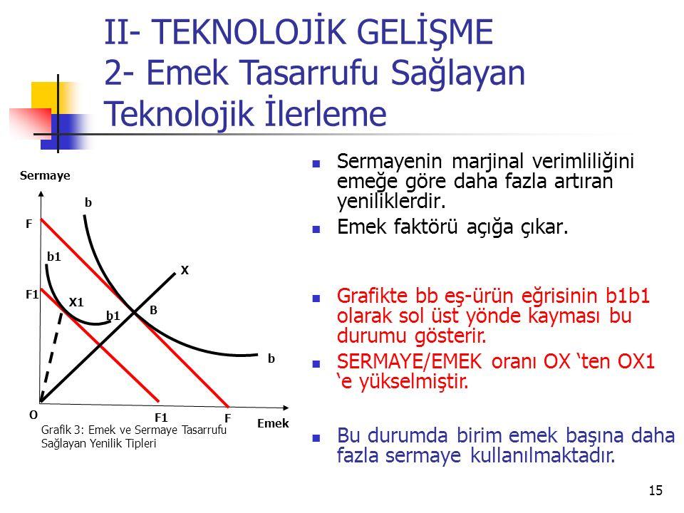 15 Emek Sermaye O Grafik 3: Emek ve Sermaye Tasarrufu Sağlayan Yenilik Tipleri F1 B X F F b X1 II- TEKNOLOJİK GELİŞME 2- Emek Tasarrufu Sağlayan Tekno