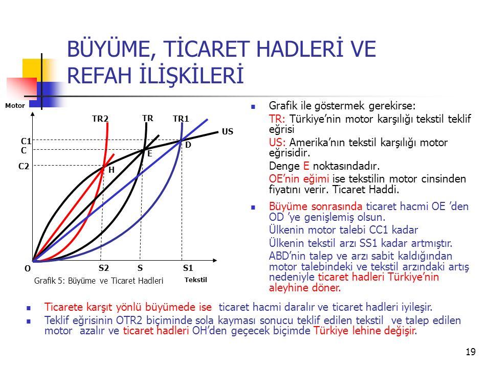 19 BÜYÜME, TİCARET HADLERİ VE REFAH İLİŞKİLERİ Grafik ile göstermek gerekirse: TR: Türkiye'nin motor karşılığı tekstil teklif eğrisi US: Amerika'nın t