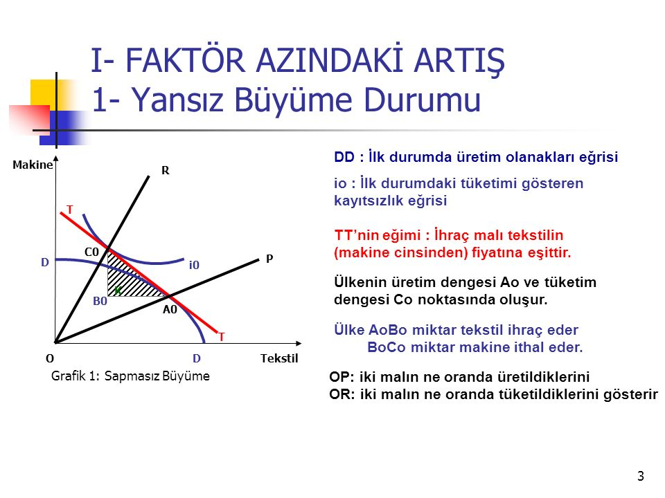 4 I- FAKTÖR AZINDAKİ ARTIŞ 1- Yansız Büyüme Durumu Tekstil Makine O C0 i0 i1 T T A0 T1 AN CN Grafik 1: Sapmasız Büyüme D D D' D'D' : Yansız büyümenin gerçekleşmesi durumunda oluşan üretim olanakları eğrisi (Paralel olarak dışa kaymıştır.) İ1: Yansız büyümeden sonraki kayıtsızlık eğrisidir.