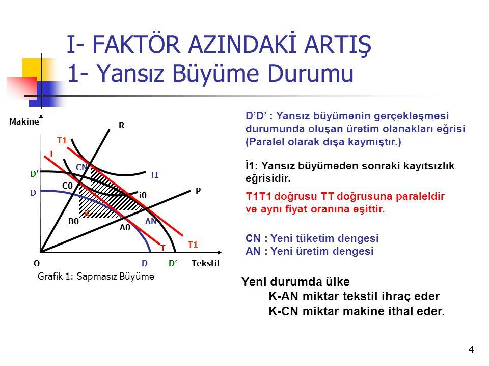 4 I- FAKTÖR AZINDAKİ ARTIŞ 1- Yansız Büyüme Durumu Tekstil Makine O C0 i0 i1 T T A0 T1 AN CN Grafik 1: Sapmasız Büyüme D D D' D'D' : Yansız büyümenin