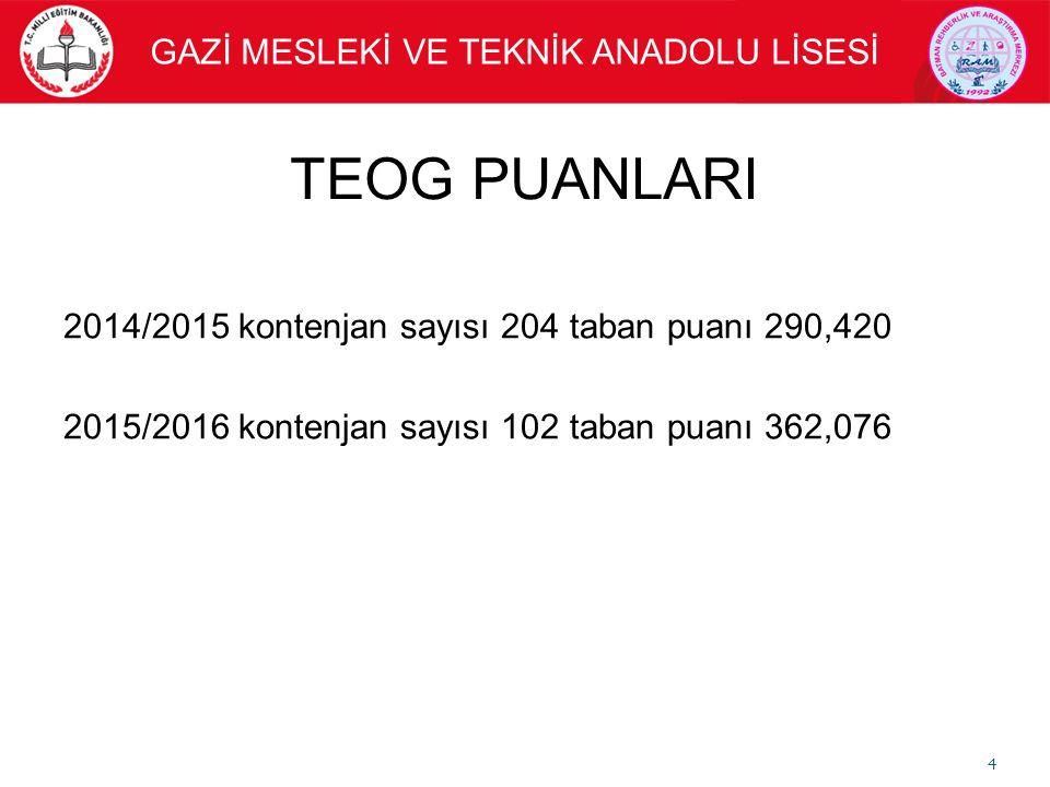 TEOG PUANLARI 4 GAZİ MESLEKİ VE TEKNİK ANADOLU LİSESİ 2014/2015 kontenjan sayısı 204 taban puanı 290,420 2015/2016 kontenjan sayısı 102 taban puanı 362,076