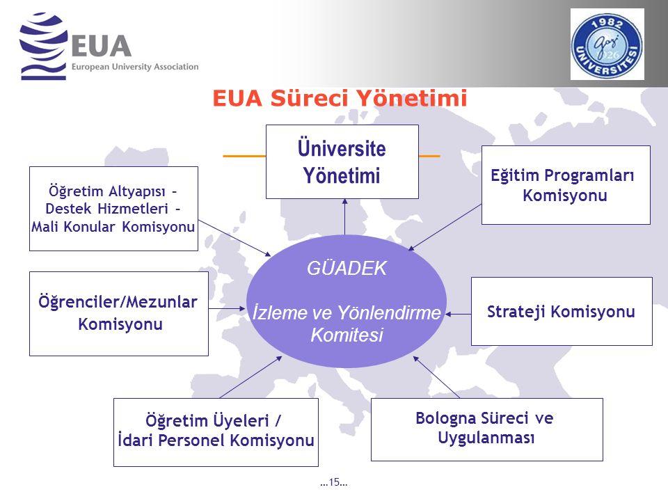 …15… GÜADEK İzleme ve Yönlendirme Komitesi Üniversite Yönetimi Öğretim Altyapısı – Destek Hizmetleri – Mali Konular Komisyonu Bologna Süreci ve Uygula