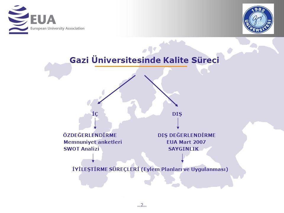 …2… Gazi Üniversitesinde Kalite Süreci İÇ DIŞ ÖZDEĞERLENDİRME DIŞ DEĞERLENDİRME Memnuniyet anketleri EUA Mart 2007 SWOT Analizi SAYGINLIK İYİLEŞTİRME SÜREÇLERİ (Eylem Planları ve Uygulanması)