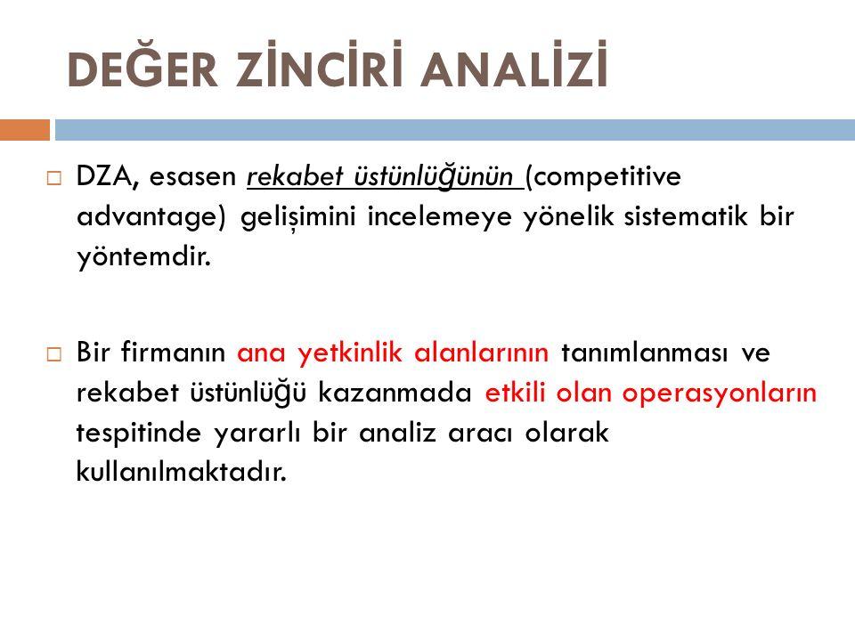 DE Ğ ER Z İ NC İ R İ ANAL İ Z İ  DZA, esasen rekabet üstünlü ğ ünün (competitive advantage) gelişimini incelemeye yönelik sistematik bir yöntemdir.