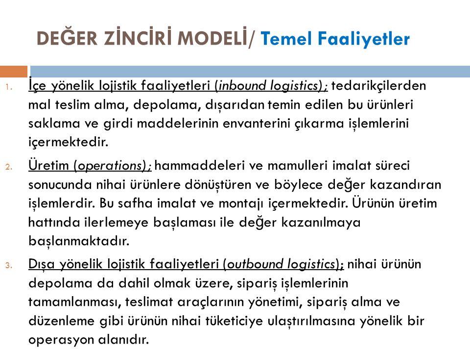 DE Ğ ER Z İ NC İ R İ MODEL İ / Temel Faaliyetler 1.