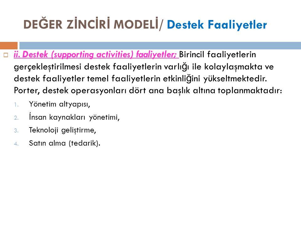 DE Ğ ER Z İ NC İ R İ MODEL İ / Destek Faaliyetler  ii.