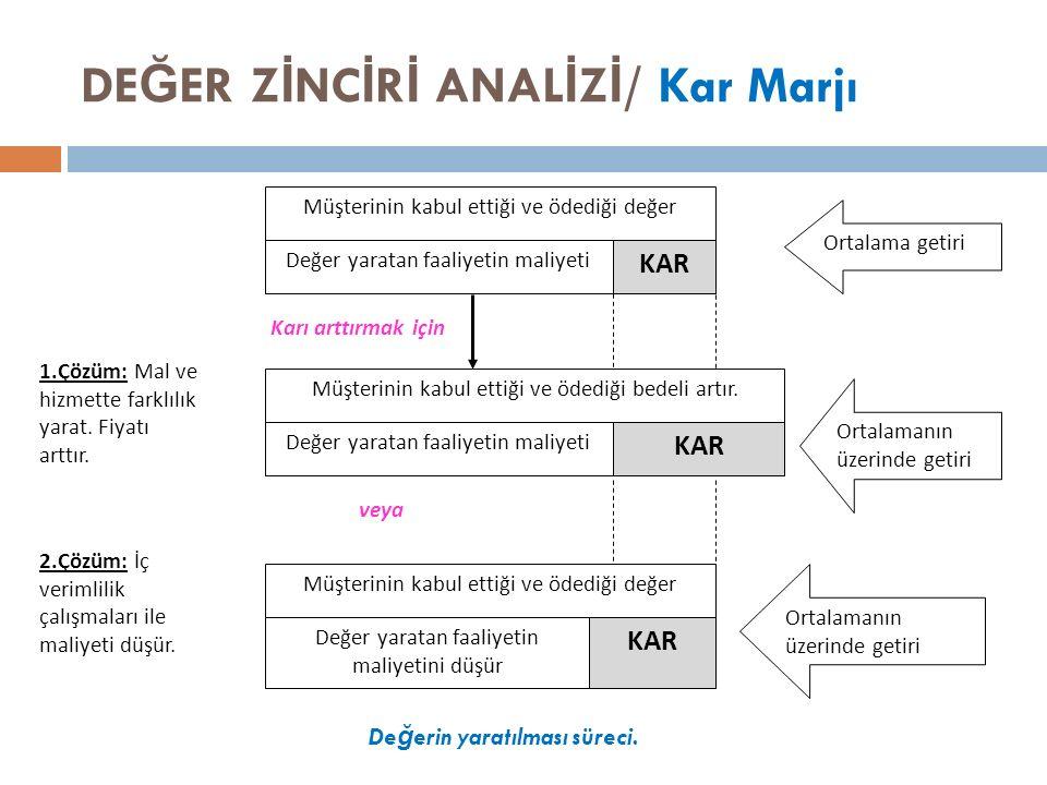 DE Ğ ER Z İ NC İ R İ ANAL İ Z İ / Kar Marjı Müşterinin kabul ettiği ve ödediği değer Değer yaratan faaliyetin maliyeti KAR Müşterinin kabul ettiği ve ödediği bedeli artır.