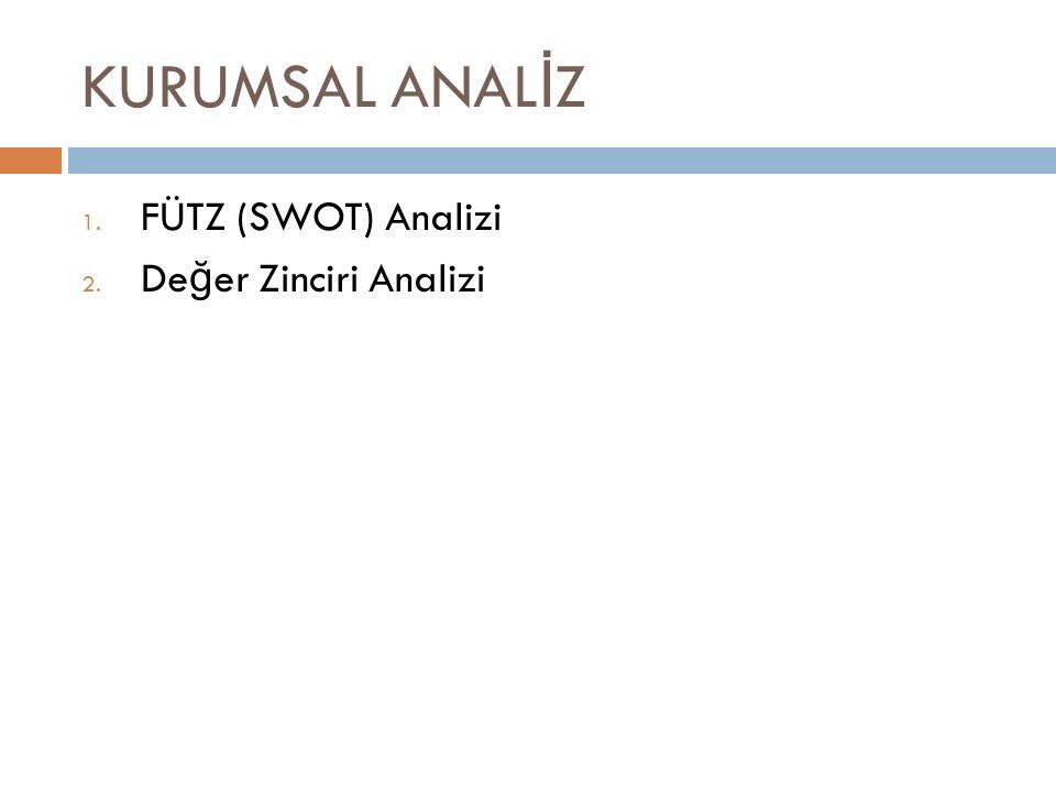 KURUMSAL ANAL İ Z 1. FÜTZ (SWOT) Analizi 2. De ğ er Zinciri Analizi
