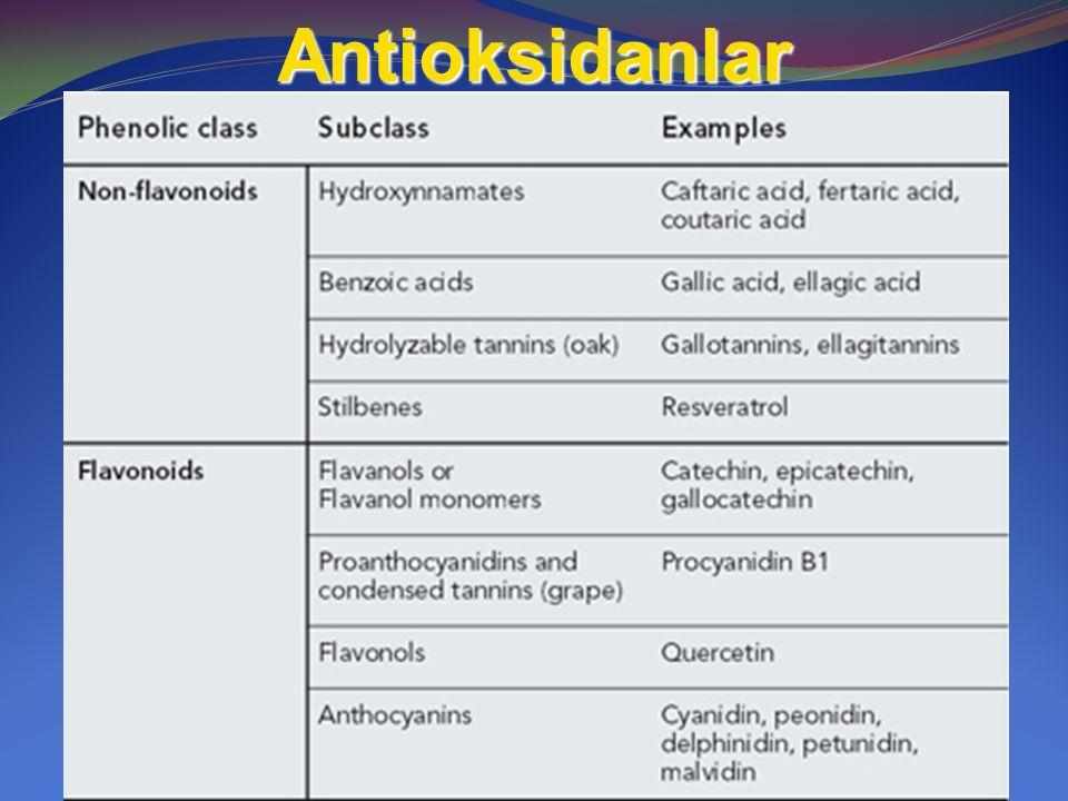 Antioksidanlar İki grupturlar: -Flavonoidler:flavanols, Proantosiyanidin flavonols quercetin and anthocyanins (kırmızı üzüm kabuğunda ve kırmızı şarapta),, quercetin and rutin, -Non flavonoidler: ( Üzüm çekirdeğinde ) lhydroxycinnamic acids-(ascoumaric acid, caffeic acid, ferulic acid), benzoic acids (gallic acid,) hydrolyzable tannins and stilbenes(Resveratrol.)