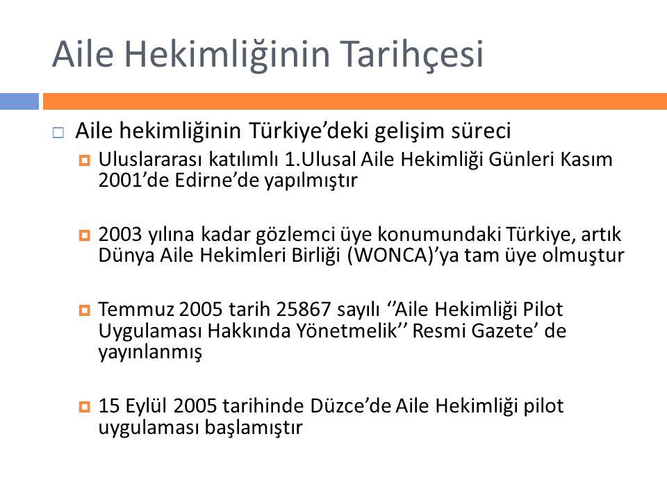 Aile Hekimliğinin Tarihçesi  Aile hekimliğinin Türkiye'deki gelişim süreci  Uluslararası katılımlı 1.Ulusal Aile Hekimliği Günleri Kasım 2001'de Edi