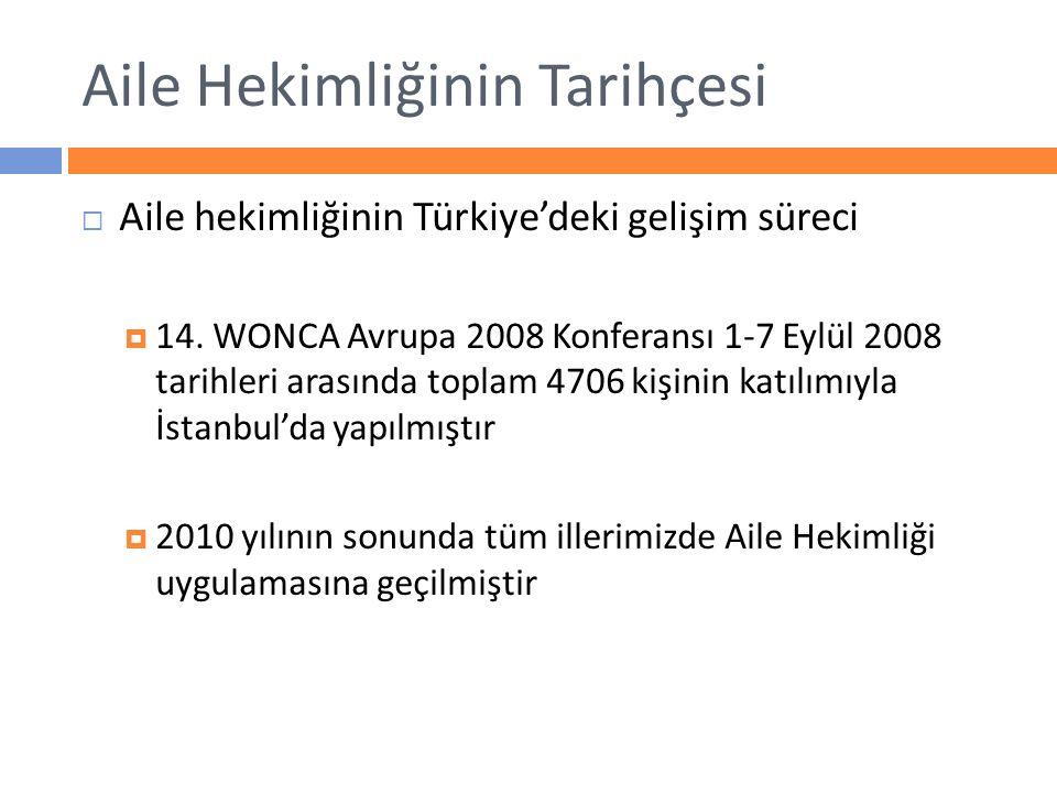 Aile Hekimliğinin Tarihçesi  Aile hekimliğinin Türkiye'deki gelişim süreci  14. WONCA Avrupa 2008 Konferansı 1-7 Eylül 2008 tarihleri arasında topla